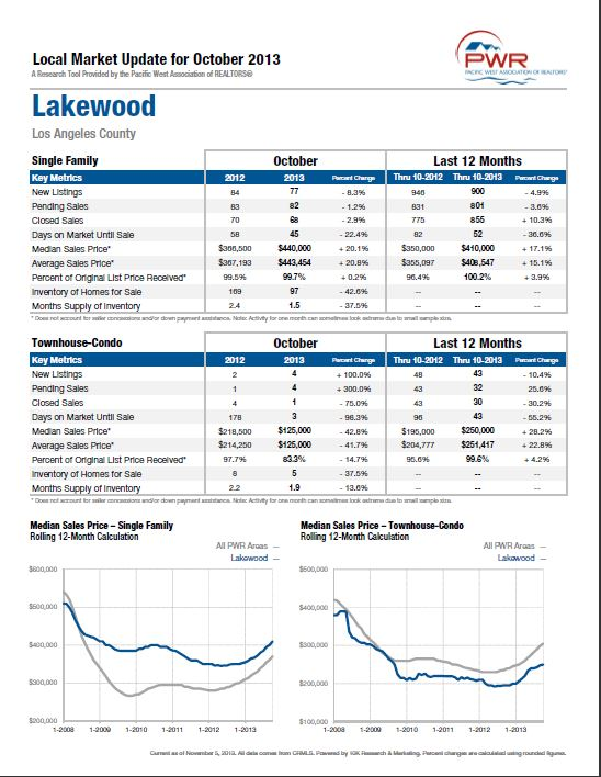 Local Market Update for Lakewood in October