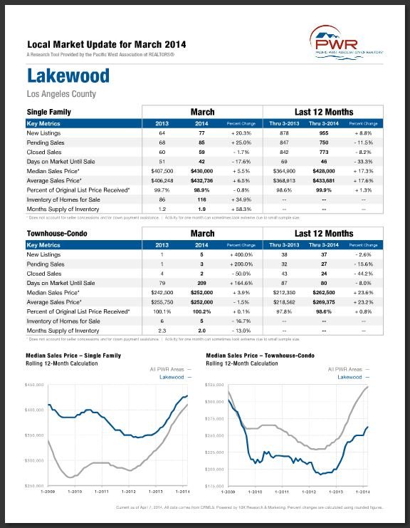 Lakewood Market Report for March 2014