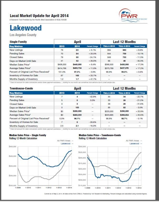 Lakewood Local Market Report for April 2014