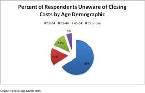 Percent-of-Respondents-Unaware-of-Real-Estate-Closing-Costs-by-Age-Demographic-thumb-780x501-25161