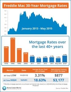 Interest-Rates-KCM2