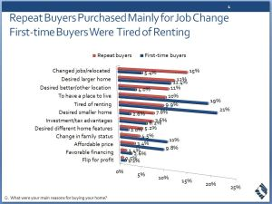 buying a home, reason