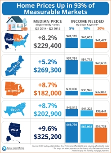 20150821-Metro-Prices-Graph