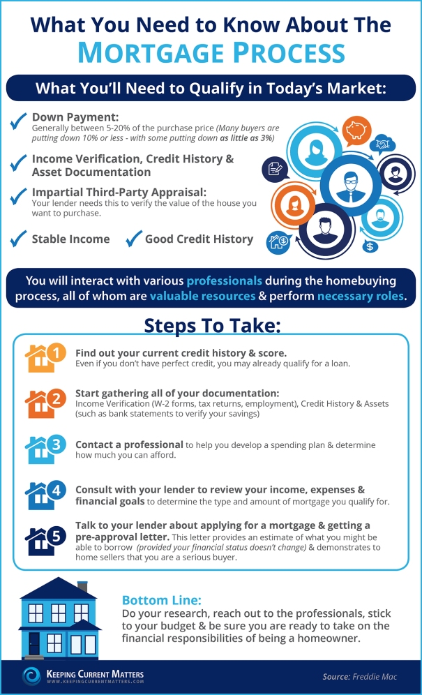 Mortgage-Process-KCM
